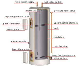 Altamonte Springs Water Heater Plumbing Repair Fl