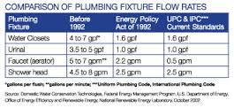 Plumbing Fixtures,Orlando plumbing